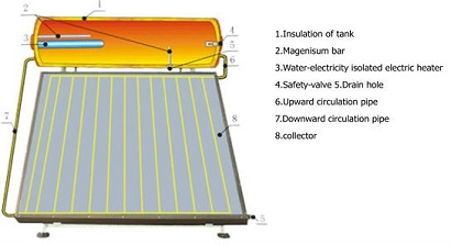 Flat Panel Solar Water Heating