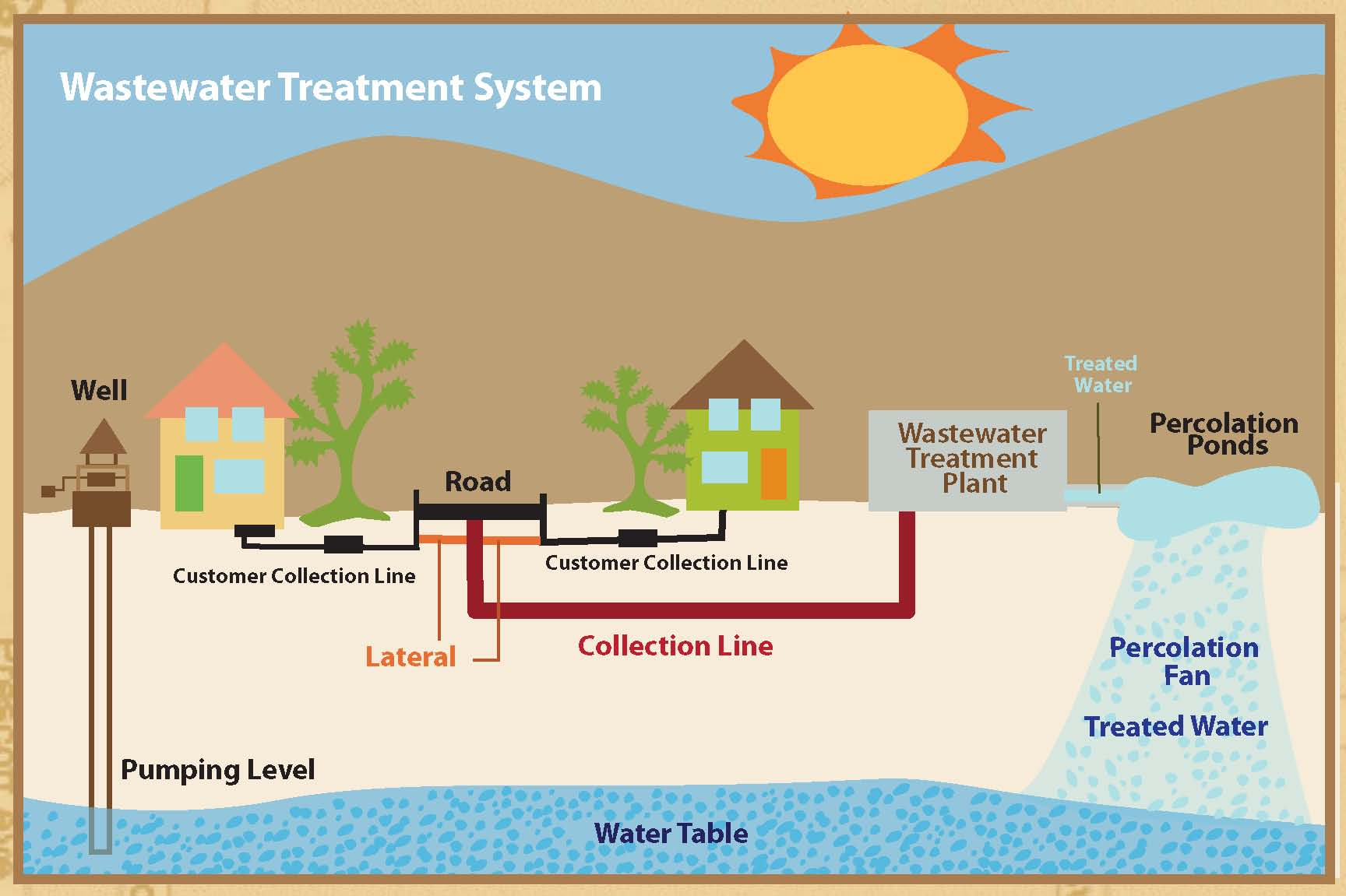 Water Treatment System : Waste water treatment system global energy solution