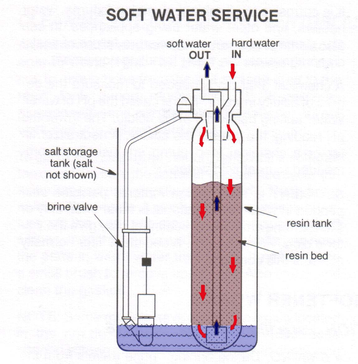 softner water treatment