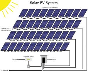 solar-pv-system-ftlaud